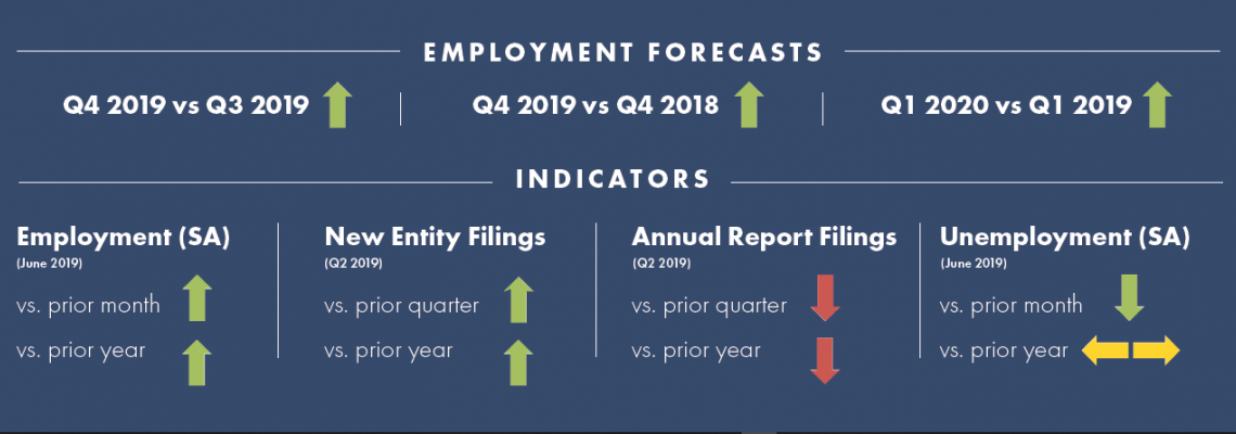 An infographic of 2019 Third Quarter econmic indicators for employment and entity filings with the Secretary of State's office.