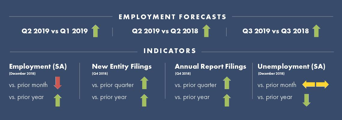 First Quarter May 2019 Tennessee Quarterly Business and Economic Report