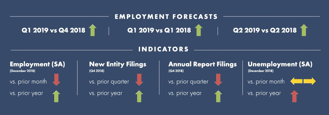 Fourth Quarter 2018 Tennessee Quarterly Business and Economic Report