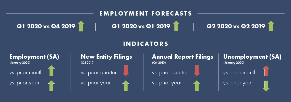 An infographic of 2020 Fourth Quarter econmic indicators for employment and entity filings with the Secretary of State's office.