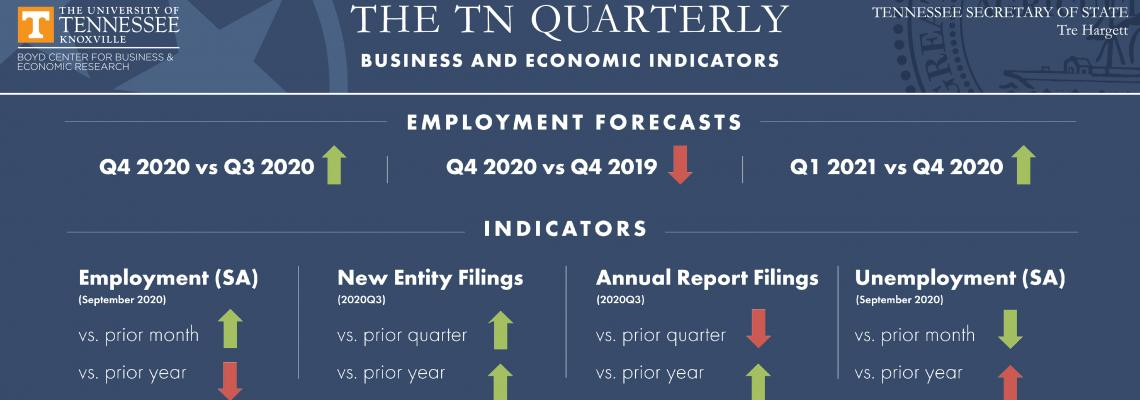 An infographic of 2020 third quarter economic indicators for employment and entity filings with the Secretary of State's office.
