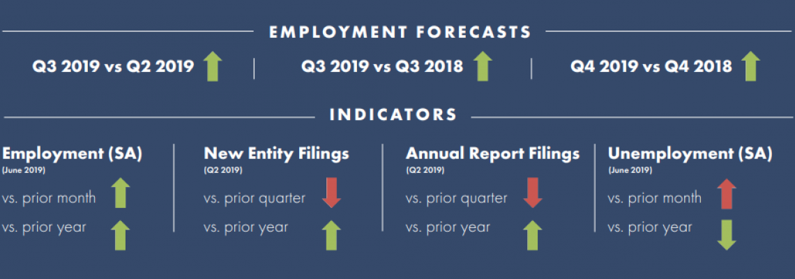 2019 August Tennessee Quarterly Business and Economic Report (Q2 2019)
