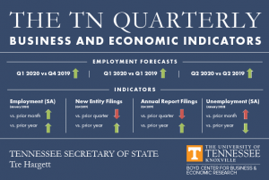 Tennessee Quarterly Business and Economic Indicators Chart